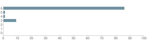 Chart?cht=bhs&chs=500x140&chbh=10&chco=6f92a3&chxt=x,y&chd=t:86,1,1,9,0,0,0&chm=t+86%,333333,0,0,10|t+1%,333333,0,1,10|t+1%,333333,0,2,10|t+9%,333333,0,3,10|t+0%,333333,0,4,10|t+0%,333333,0,5,10|t+0%,333333,0,6,10&chxl=1:|other|indian|hawaiian|asian|hispanic|black|white